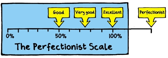 The perfectionist scale - Amanda's Update